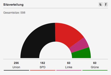 alemania.2013.escaños