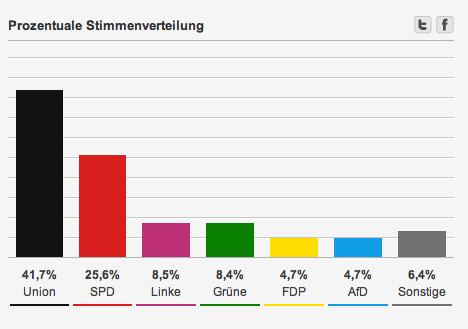 alemania.2013.porcentajes