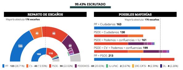 tres.elecciones